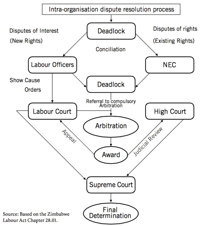 Arbitration - Definition, Examples, Cases, and Processes