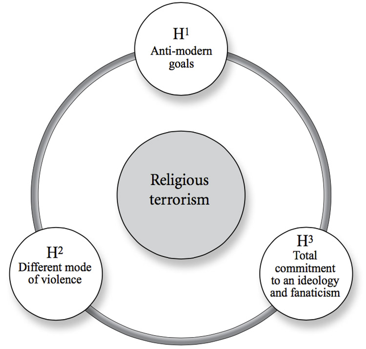 Three-hypotheses-of-religious-terrorism
