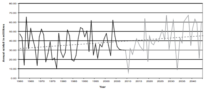 Gender and climate change-induced conflict in pastoral communities fig2