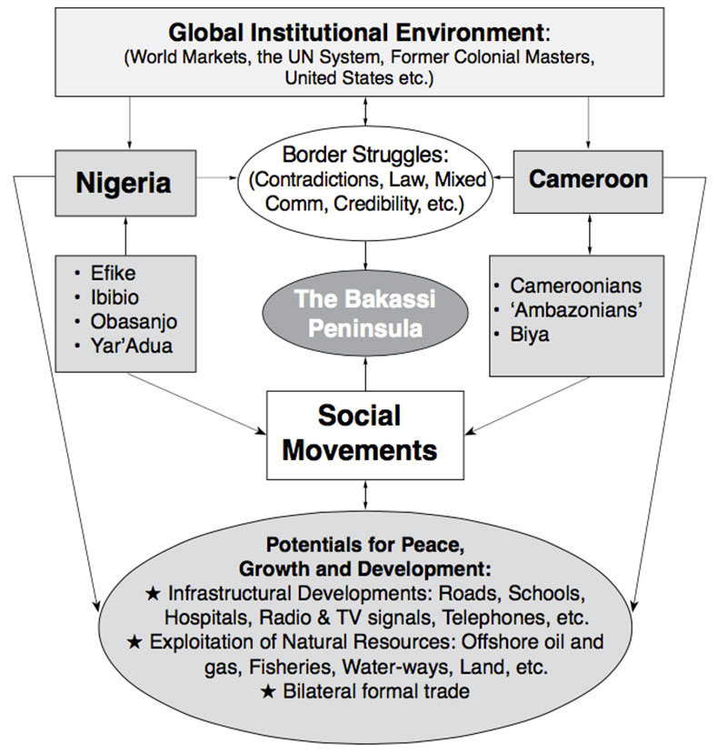 Implications of the Bakassi conflict resolution for Cameroon fig1