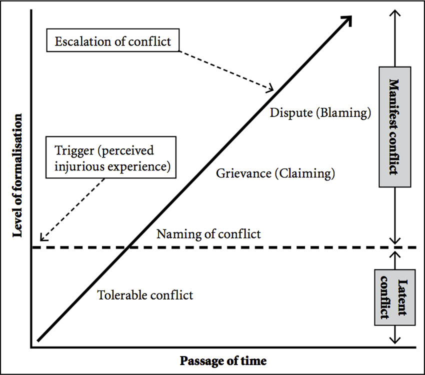 essays about conflict resolution Identifying conflict in our lives and overcoming it can be highly beneficial to our happiness and well being there are many different areas of conflict that we.