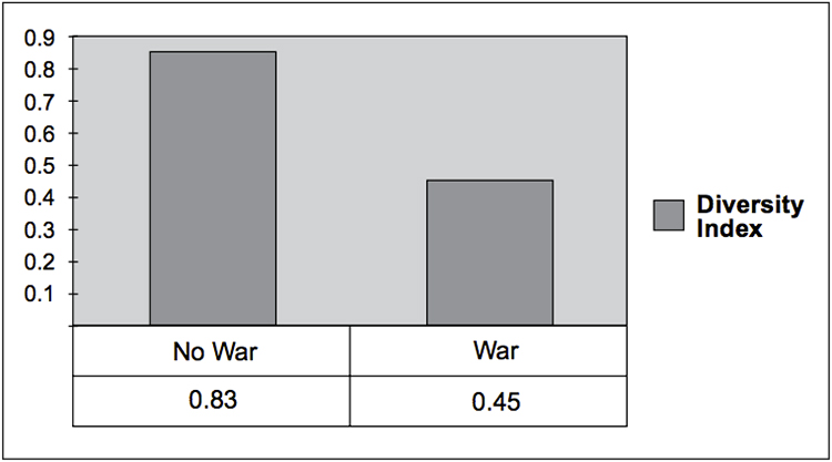 conflict-fig2