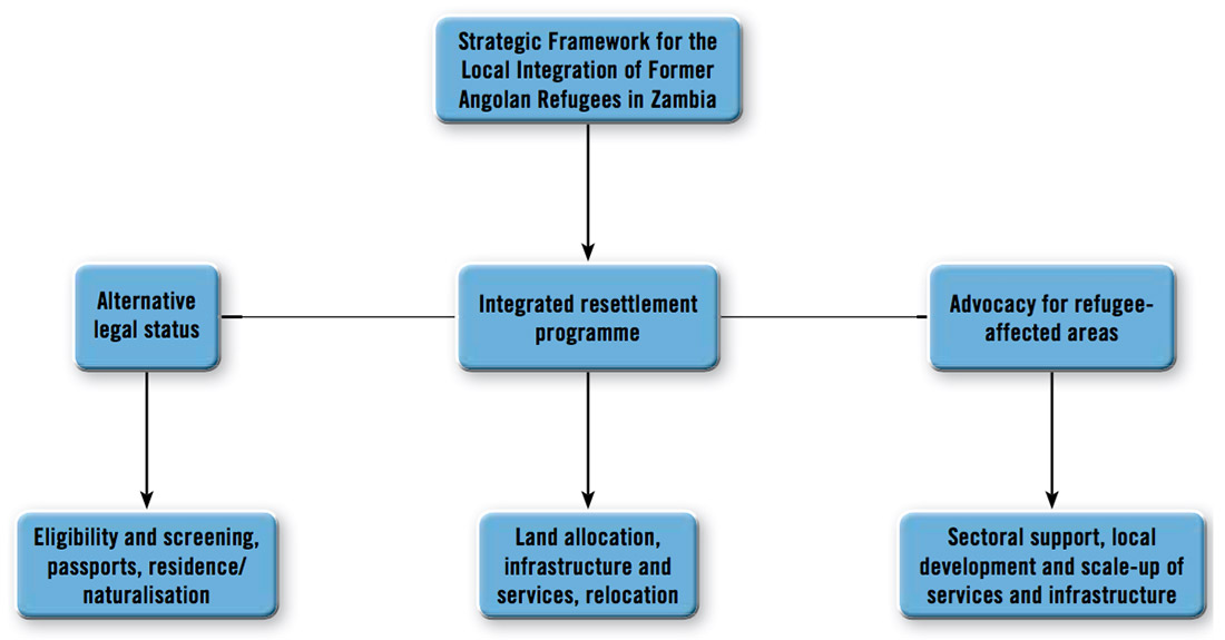 Angolan refugees in zambia accord the diagram below illustrates the structure of the local integration programme malvernweather Gallery