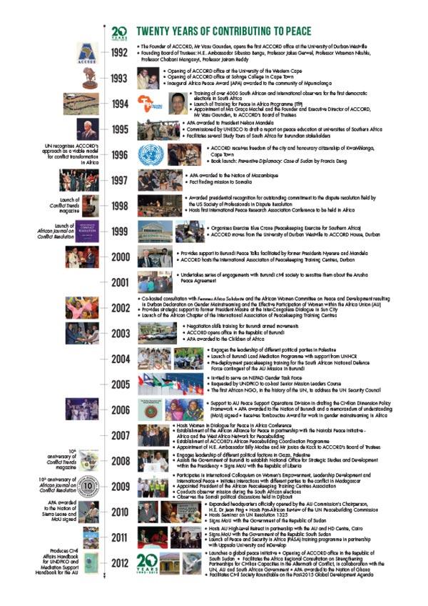 ACCORD_Timeline