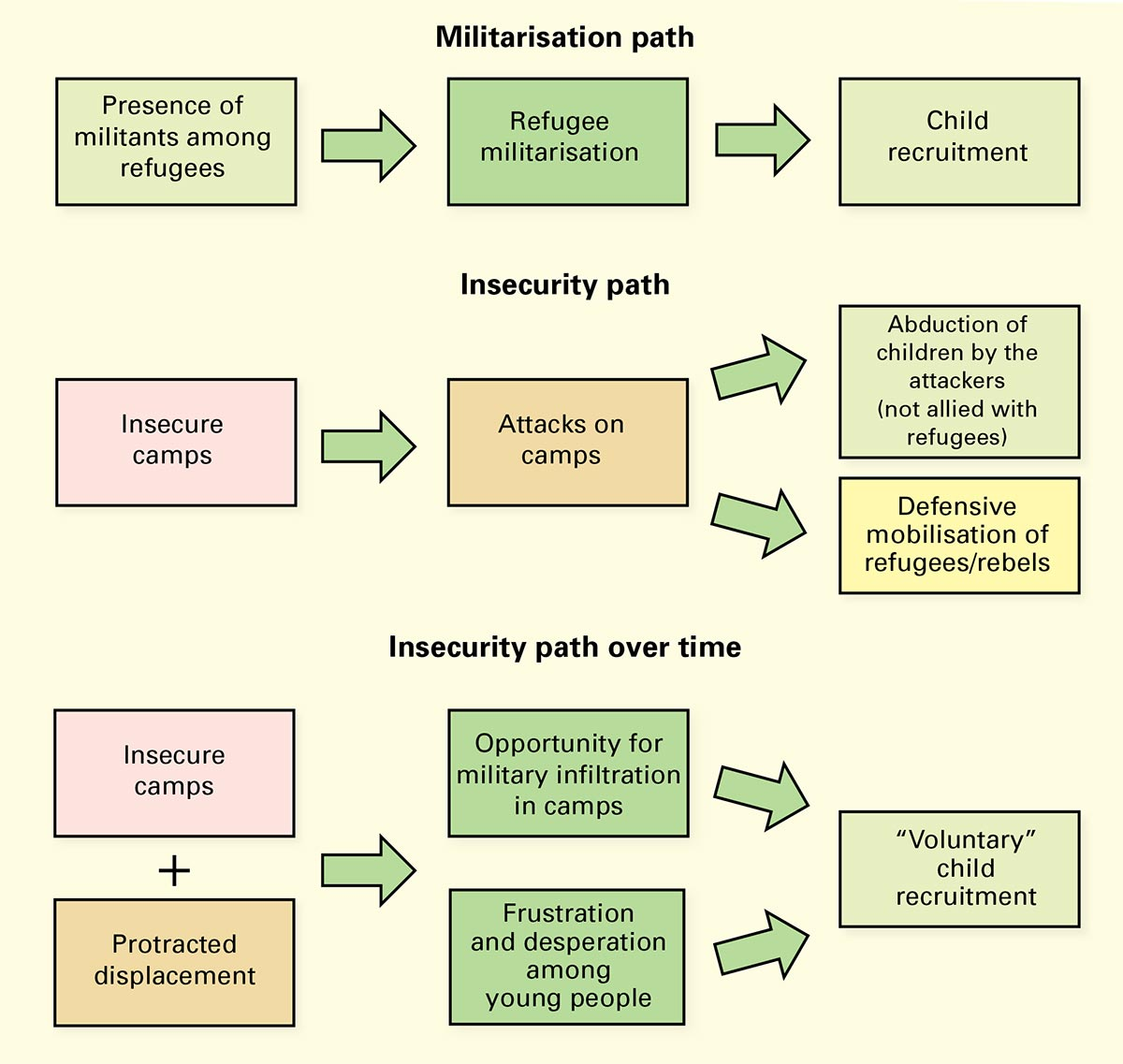 Militarisation-path