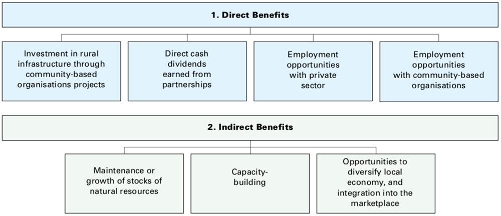 Benefits of CBNRM