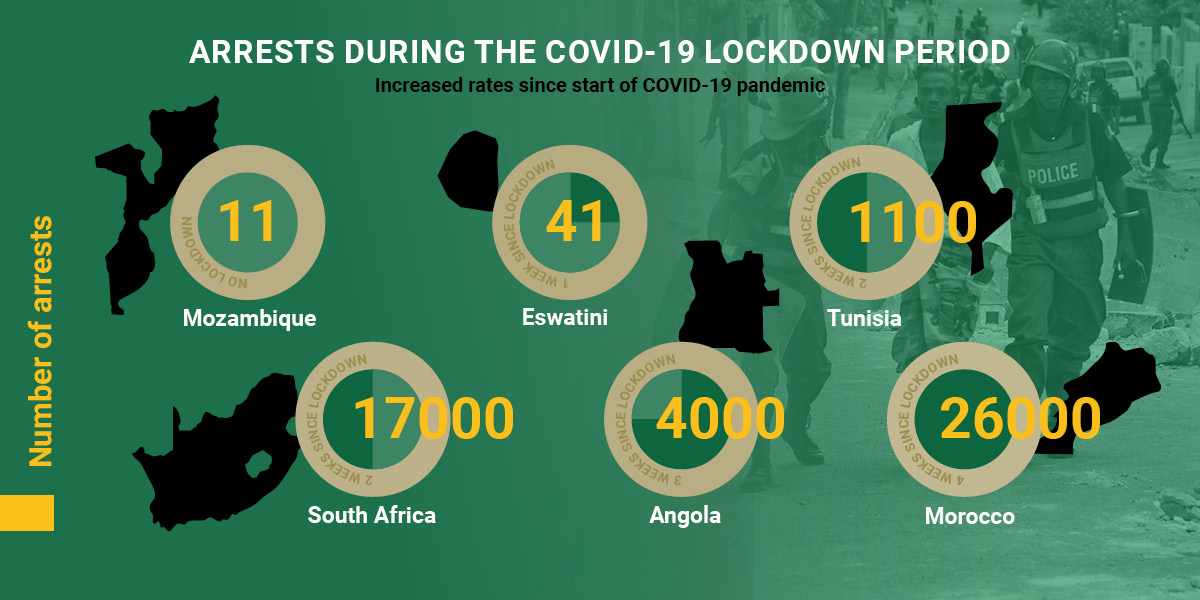 ACCORD COVID-19 Infographic