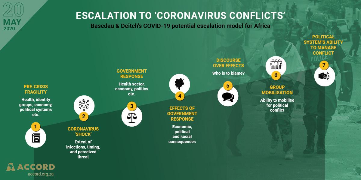 ACCORD COVID-19 Infographic