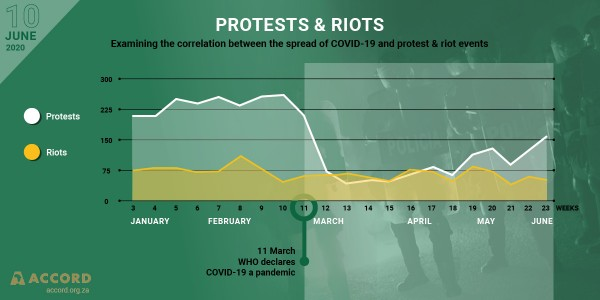 Protests & riots Examining the correlation between the spread of COVID-19 and protest & riot events