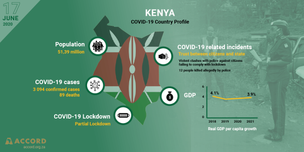 COVID-19 Country Profile: Kenya