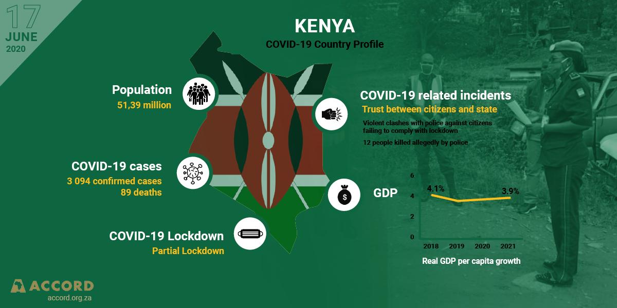 COVID-19 Country Profile: Kenya