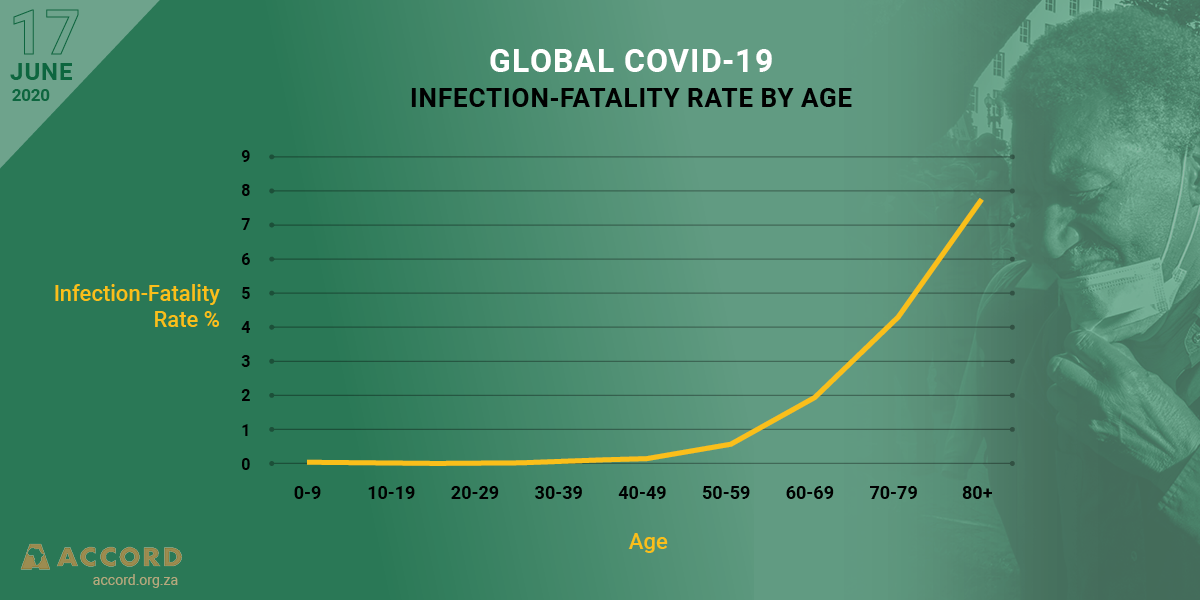 Global COVID-19 infection-fatality rate by age
