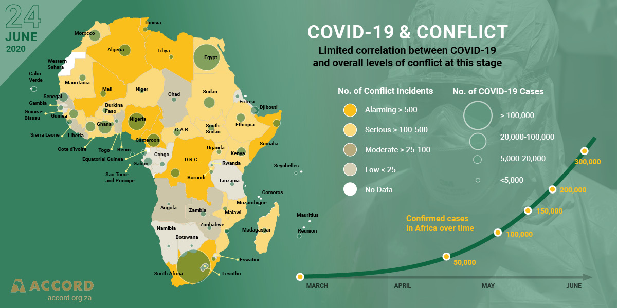 ACCORD Conflict & Resilience Monitor