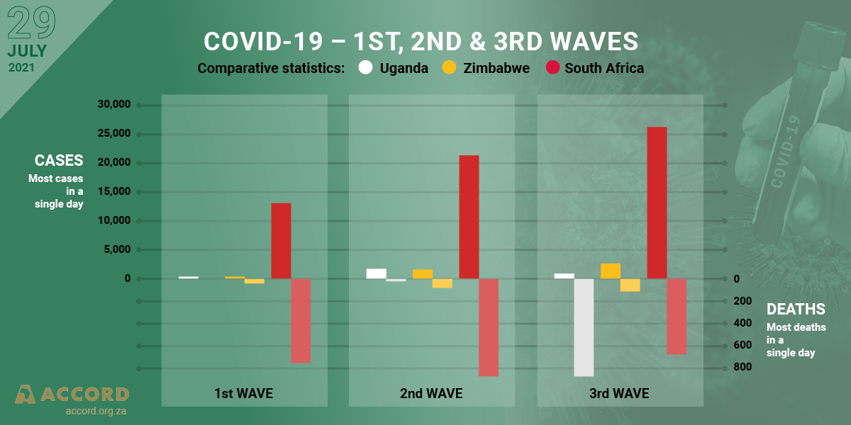 ACCORD COVID-19 Conflict & Resilience Monitor
